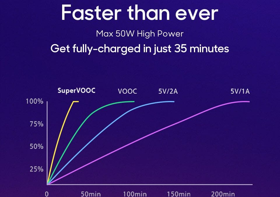 Oppo's updated SuperVOOC features 50w+ fast charging, coming soon