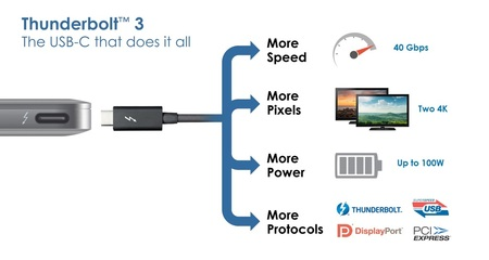 StorageReview – What is USB-C: Background and Overview