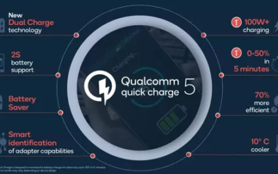 The Verge – Qualcomm's Quick Charge 5 standard promises 50 percent charge in less than five minutes